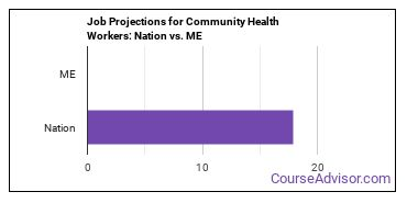 Job Projections for Community Health Workers: Nation vs. ME