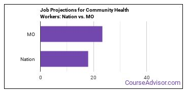 Job Projections for Community Health Workers: Nation vs. MO