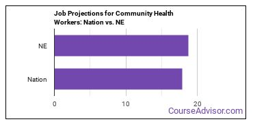 Job Projections for Community Health Workers: Nation vs. NE