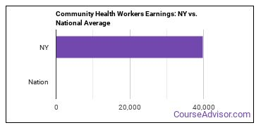 Community Health Workers Earnings: NY vs. National Average
