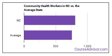 Community Health Workers in NC vs. the Average State