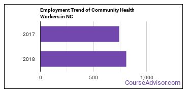 Community Health Workers in NC Employment Trend