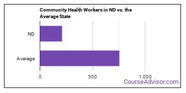 Community Health Workers in ND vs. the Average State