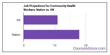 Job Projections for Community Health Workers: Nation vs. OK
