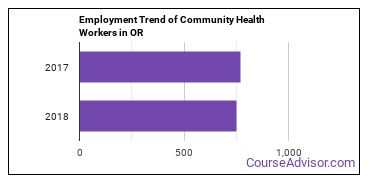 Community Health Workers in OR Employment Trend