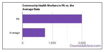 Community Health Workers in PA vs. the Average State
