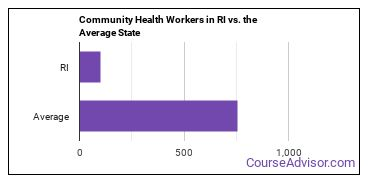 Community Health Workers in RI vs. the Average State