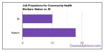 Job Projections for Community Health Workers: Nation vs. RI