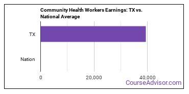 Community Health Workers Earnings: TX vs. National Average