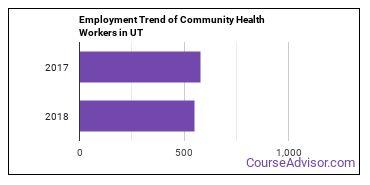Community Health Workers in UT Employment Trend