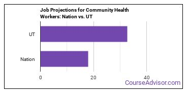 Job Projections for Community Health Workers: Nation vs. UT