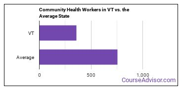 Community Health Workers in VT vs. the Average State