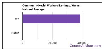 Community Health Workers Earnings: WA vs. National Average