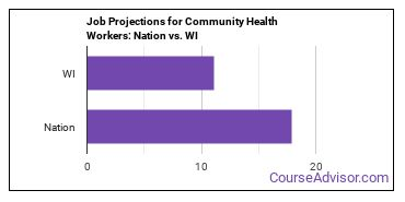 Job Projections for Community Health Workers: Nation vs. WI