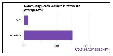 Community Health Workers in WY vs. the Average State