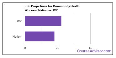 Job Projections for Community Health Workers: Nation vs. WY