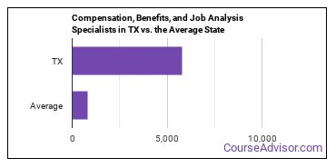Compensation, Benefits, and Job Analysis Specialists in TX vs. the Average State