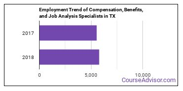 Compensation, Benefits, and Job Analysis Specialists in TX Employment Trend