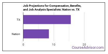 Job Projections for Compensation, Benefits, and Job Analysis Specialists: Nation vs. TX