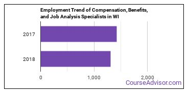 Compensation, Benefits, and Job Analysis Specialists in WI Employment Trend