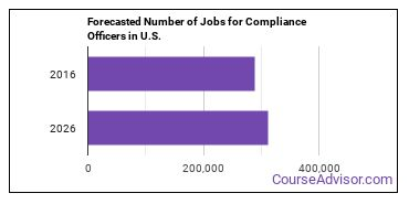 Forecasted Number of Jobs for Compliance Officers in U.S.