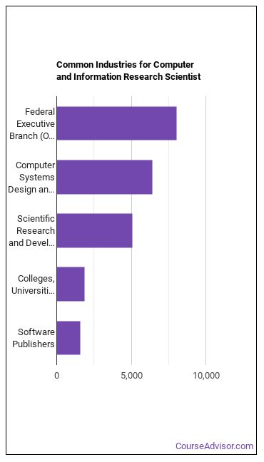 Computer & Information Research Scientist Industries