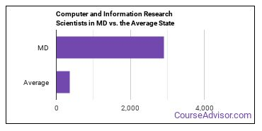 Computer and Information Research Scientists in MD vs. the Average State