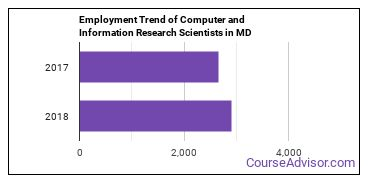 Computer and Information Research Scientists in MD Employment Trend