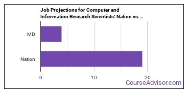 Job Projections for Computer and Information Research Scientists: Nation vs. MD