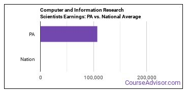 Computer and Information Research Scientists Earnings: PA vs. National Average