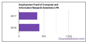 Computer and Information Research Scientists in PA Employment Trend