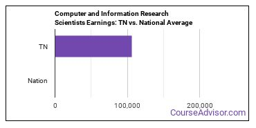 Computer and Information Research Scientists Earnings: TN vs. National Average