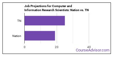 Job Projections for Computer and Information Research Scientists: Nation vs. TN