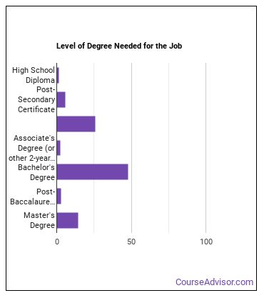 Computer & Information Systems Manager Degree Level