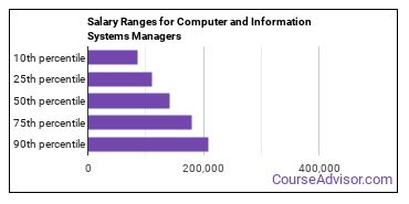 Salary Ranges for Computer and Information Systems Managers