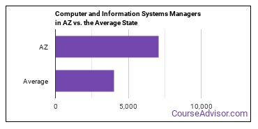 Computer and Information Systems Managers in AZ vs. the Average State