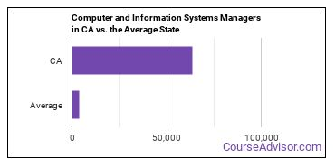 Computer and Information Systems Managers in CA vs. the Average State