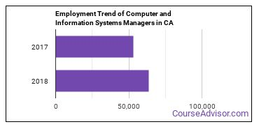 Computer and Information Systems Managers in CA Employment Trend