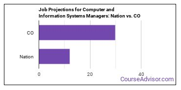 Job Projections for Computer and Information Systems Managers: Nation vs. CO