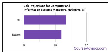 Job Projections for Computer and Information Systems Managers: Nation vs. CT