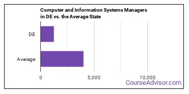 Computer and Information Systems Managers in DE vs. the Average State