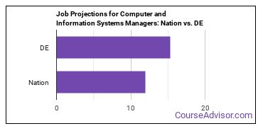 Job Projections for Computer and Information Systems Managers: Nation vs. DE
