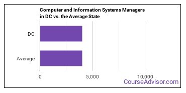 Computer and Information Systems Managers in DC vs. the Average State