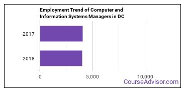 Computer and Information Systems Managers in DC Employment Trend