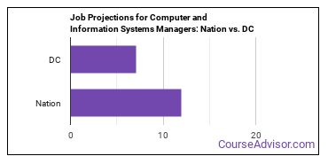 Job Projections for Computer and Information Systems Managers: Nation vs. DC