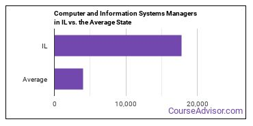 Computer and Information Systems Managers in IL vs. the Average State