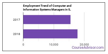 Computer and Information Systems Managers in IL Employment Trend
