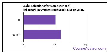 Job Projections for Computer and Information Systems Managers: Nation vs. IL