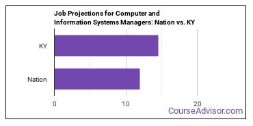 Job Projections for Computer and Information Systems Managers: Nation vs. KY