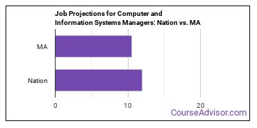 Job Projections for Computer and Information Systems Managers: Nation vs. MA